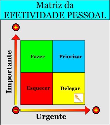 Marketing Pessoal - Matriz: Efetividade Pessoal